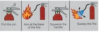Fire extinguisher colours and what they are used for